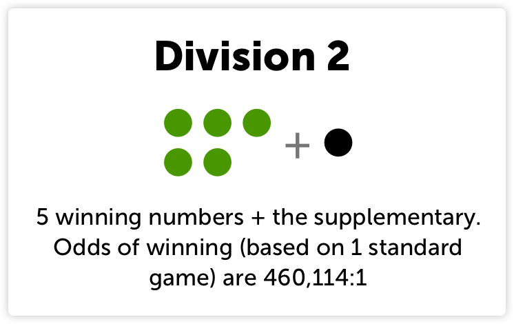 Powerball Divisions Explained